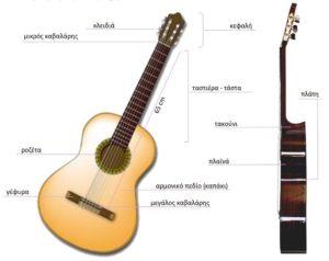 Μέρη της κιθάρας