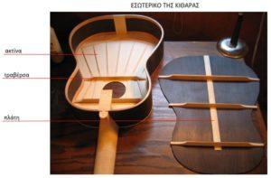 Εσωτερικό της κιθάρας